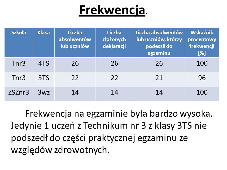 Wyniki egzaminów zawodowych dla absolwentów technikum z klasy 4TS (stara formuła egzaminu).