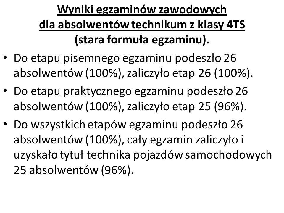 Wyniki egzaminów zawodowych dla absolwentów technikum z klasy 4TS (stara formuła egzaminu). Do etapu pisemnego egzaminu podeszło 26 absolwentów (100%)