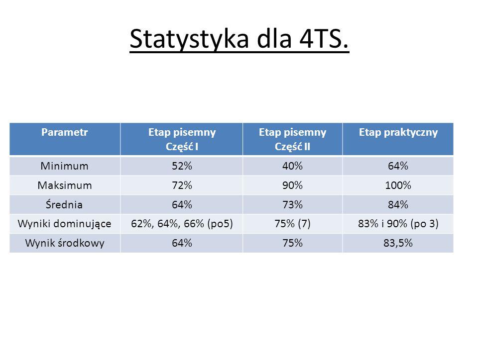 Statystyka dla 4TS. ParametrEtap pisemny Część I Etap pisemny Część II Etap praktyczny Minimum52%40%64% Maksimum72%90%100% Średnia64%73%84% Wyniki dom