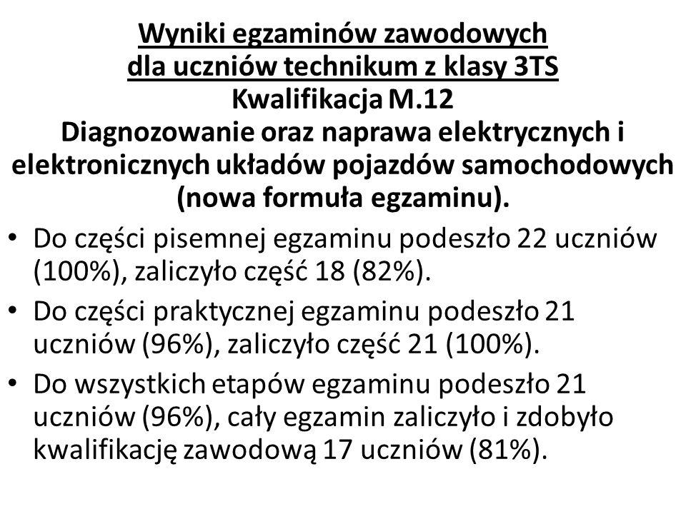 Statystyka dla 3TS – kwalifikacja M.12 ParametrCzęść pisemnaCzęść praktyczna Minimum40%91% Maksimum70%100% Średnia56%96% Wyniki dominujące58% i 63% (po 4)97% (7) Wynik środkowy58%97%