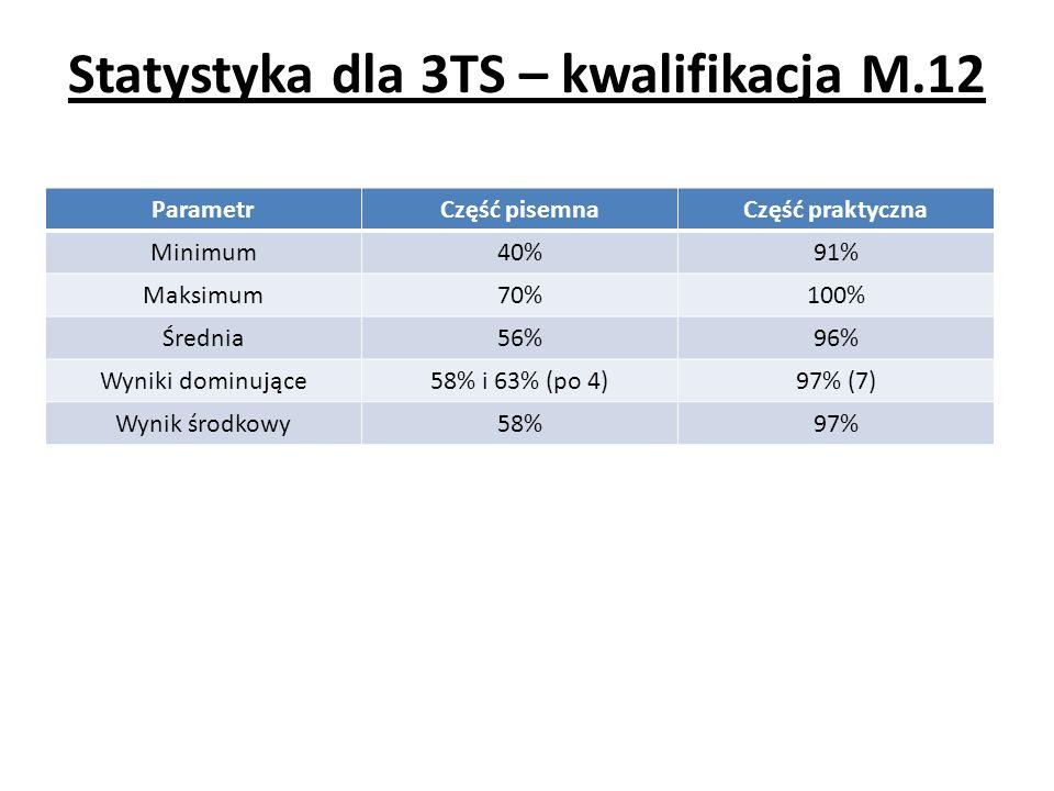 Statystyka dla 3TS – kwalifikacja M.12 ParametrCzęść pisemnaCzęść praktyczna Minimum40%91% Maksimum70%100% Średnia56%96% Wyniki dominujące58% i 63% (p
