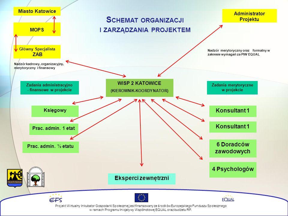 Główny Specjalista ZAB MOPS Administrator Projektu Księgowy Konsultant 1 6 Doradców zawodowych 4 Psychologów Zadania administracyjno - finansowe w projekcie Zadania merytoryczne w projekcie Miasto Katowice Eksperci zewnętrzni Prac.