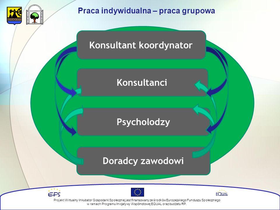 Praca indywidualna – praca grupowa Konsultant koordynator Konsultanci Psycholodzy Doradcy zawodowi Projekt Wirtualny Inkubator Gospodarki Społecznej jest finansowany ze środków Europejskiego Funduszu Społecznego w ramach Programu Inicjatywy Wspólnotowej EQUAL oraz budżetu RP.