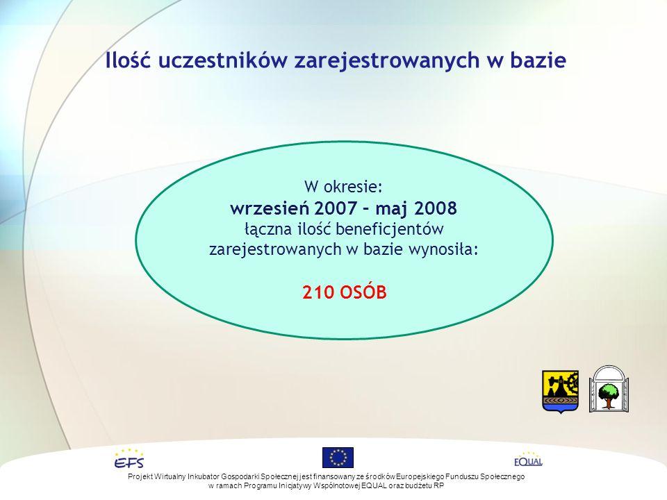 Ilość uczestników zarejestrowanych w bazie W okresie: wrzesień 2007 – maj 2008 łączna ilość beneficjentów zarejestrowanych w bazie wynosiła: 210 OSÓB Projekt Wirtualny Inkubator Gospodarki Społecznej jest finansowany ze środków Europejskiego Funduszu Społecznego w ramach Programu Inicjatywy Wspólnotowej EQUAL oraz budżetu RP
