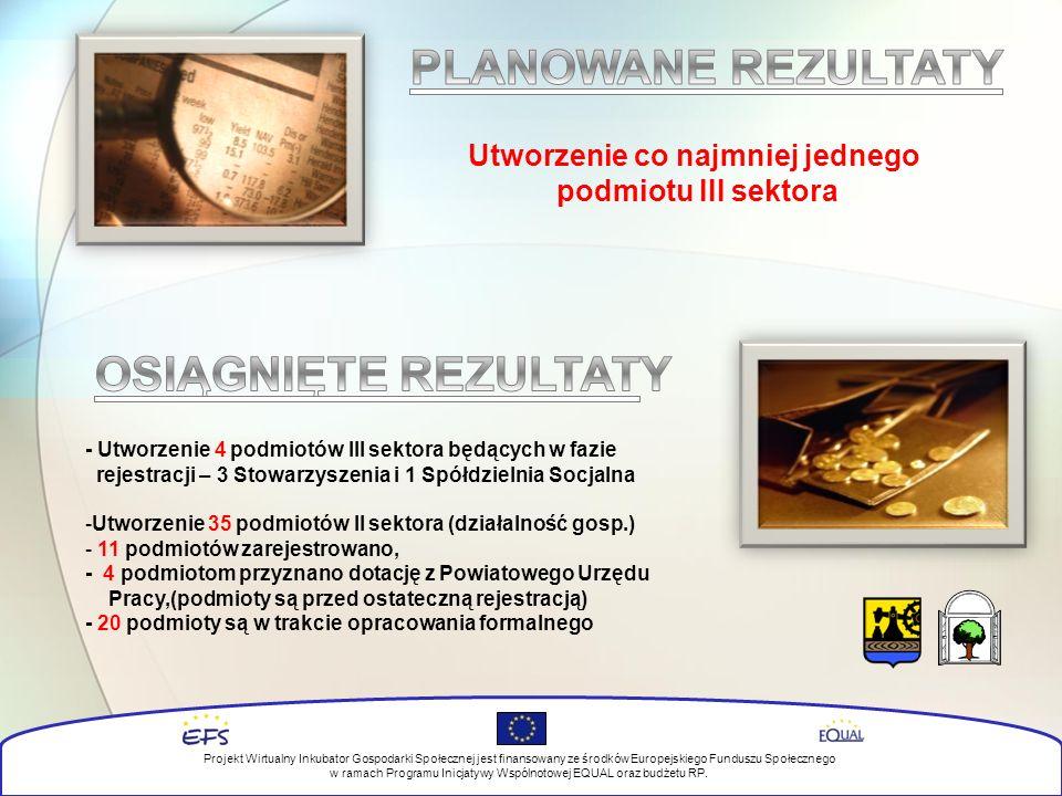 - Utworzenie 4 podmiotów III sektora będących w fazie rejestracji – 3 Stowarzyszenia i 1 Spółdzielnia Socjalna -Utworzenie 35 podmiotów II sektora (działalność gosp.) - 11 podmiotów zarejestrowano, - 4 podmiotom przyznano dotację z Powiatowego Urzędu Pracy,(podmioty są przed ostateczną rejestracją) - 20 podmioty są w trakcie opracowania formalnego Projekt Wirtualny Inkubator Gospodarki Społecznej jest finansowany ze środków Europejskiego Funduszu Społecznego w ramach Programu Inicjatywy Wspólnotowej EQUAL oraz budżetu RP.