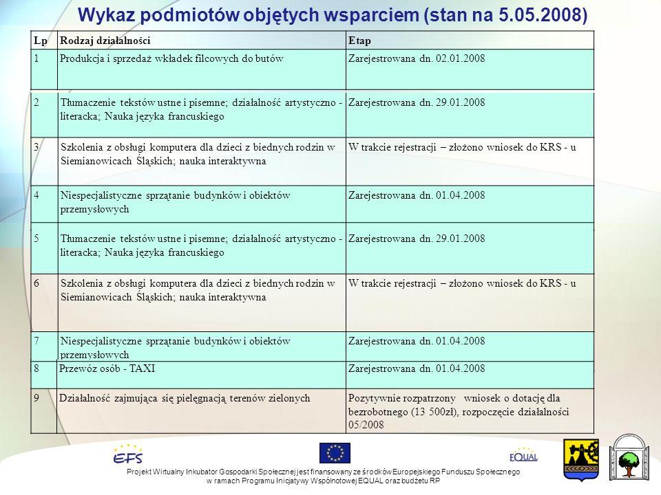 Wykaz podmiotów objętych wsparciem (stan na 5.05.2008) LpRodzaj działalnościEtap 1Produkcja i sprzedaż wkładek filcowych do butówZarejestrowana dn.