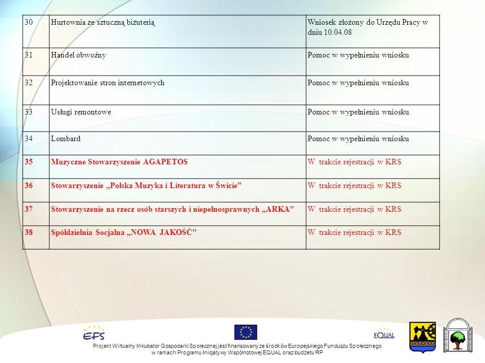 """30Hurtownia ze sztuczną biżuteriąWniosek złożony do Urzędu Pracy w dniu 10.04.08 31Handel obwoźnyPomoc w wypełnieniu wniosku 32Projektowanie stron internetowychPomoc w wypełnieniu wniosku 33Usługi remontowePomoc w wypełnieniu wniosku 34LombardPomoc w wypełnieniu wniosku 35Muzyczne Stowarzyszenie AGAPETOSW trakcie rejestracji w KRS 36Stowarzyszenie """"Polska Muzyka i Literatura w Świcie W trakcie rejestracji w KRS 37Stowarzyszenie na rzecz osób starszych i niepełnosprawnych """"ARKA W trakcie rejestracji w KRS 38Spółdzielnia Socjalna """"NOWA JAKOŚĆ W trakcie rejestracji w KRS Projekt Wirtualny Inkubator Gospodarki Społecznej jest finansowany ze środków Europejskiego Funduszu Społecznego w ramach Programu Inicjatywy Wspólnotowej EQUAL oraz budżetu RP"""
