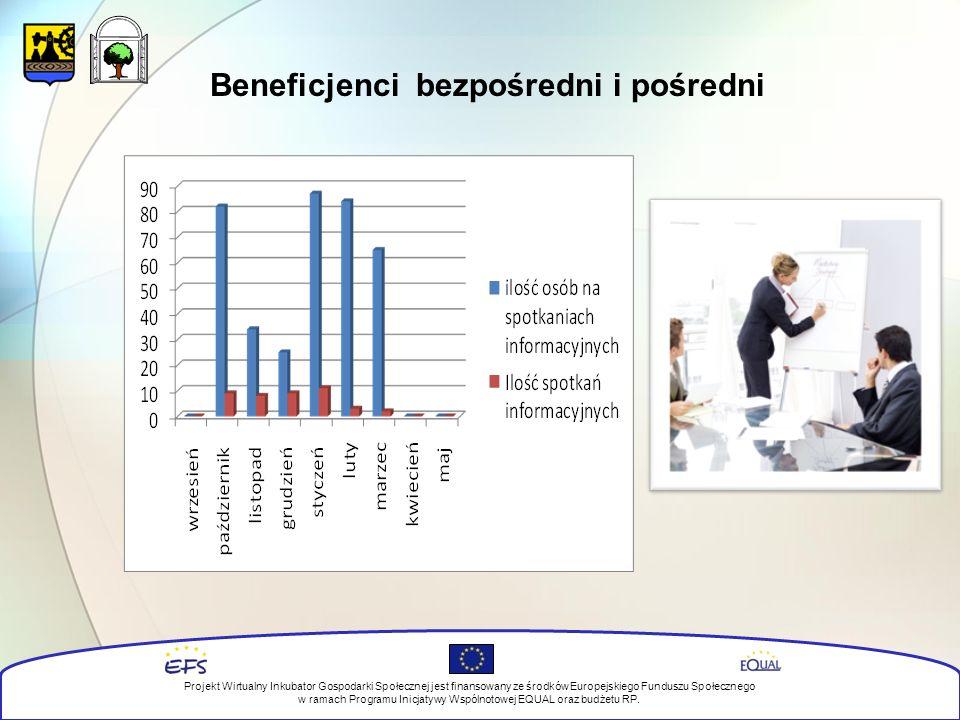 Beneficjenci bezpośredni i pośredni Projekt Wirtualny Inkubator Gospodarki Społecznej jest finansowany ze środków Europejskiego Funduszu Społecznego w ramach Programu Inicjatywy Wspólnotowej EQUAL oraz budżetu RP.