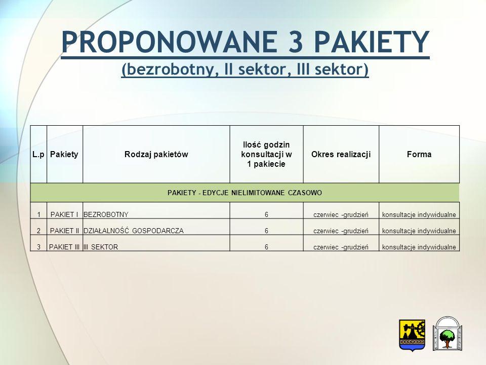 PROPONOWANE 3 PAKIETY (bezrobotny, II sektor, III sektor) L.pPakietyRodzaj pakietów Ilość godzin konsultacji w 1 pakiecie Okres realizacjiForma PAKIETY - EDYCJE NIELIMITOWANE CZASOWO 1PAKIET IBEZROBOTNY6czerwiec -grudzieńkonsultacje indywidualne 2PAKIET IIDZIAŁALNOŚĆ GOSPODARCZA6czerwiec -grudzieńkonsultacje indywidualne 3PAKIET IIIIII SEKTOR6czerwiec -grudzieńkonsultacje indywidualne