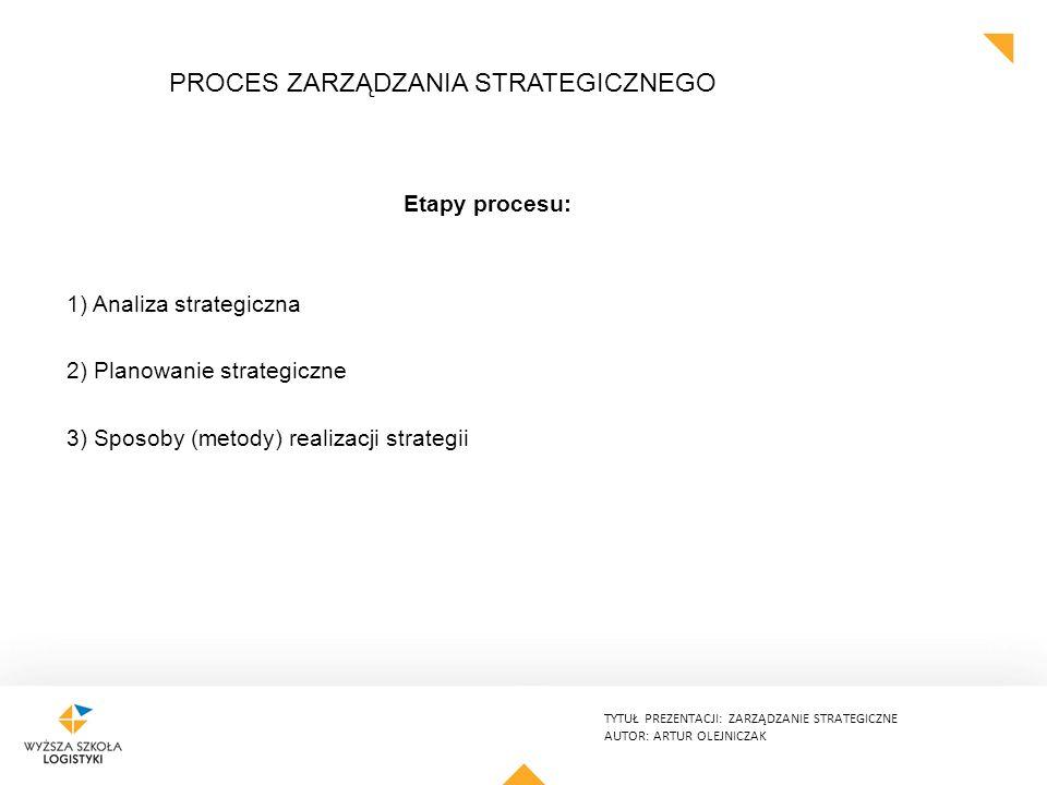 TYTUŁ PREZENTACJI: ZARZĄDZANIE STRATEGICZNE AUTOR: ARTUR OLEJNICZAK PROCES ZARZĄDZANIA STRATEGICZNEGO Etapy procesu: 1) Analiza strategiczna 2) Planowanie strategiczne 3) Sposoby (metody) realizacji strategii