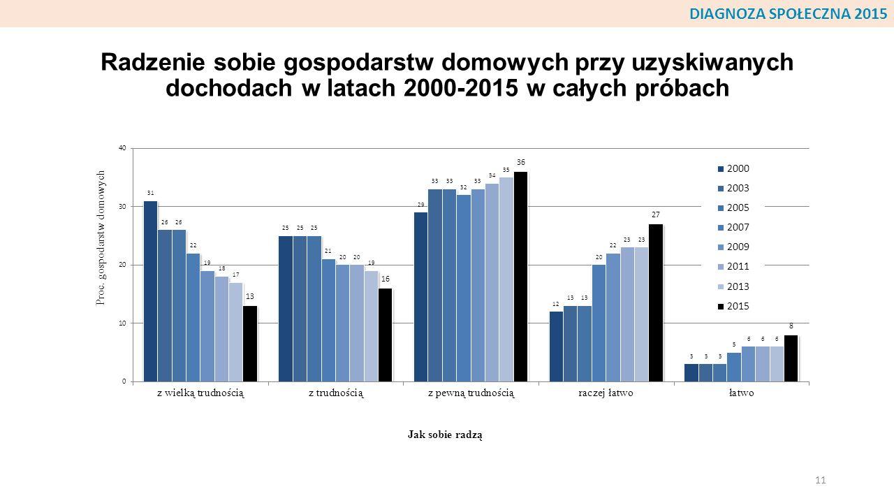 Radzenie sobie gospodarstw domowych przy uzyskiwanych dochodach w latach 2000-2015 w całych próbach 11 DIAGNOZA SPOŁECZNA 2015
