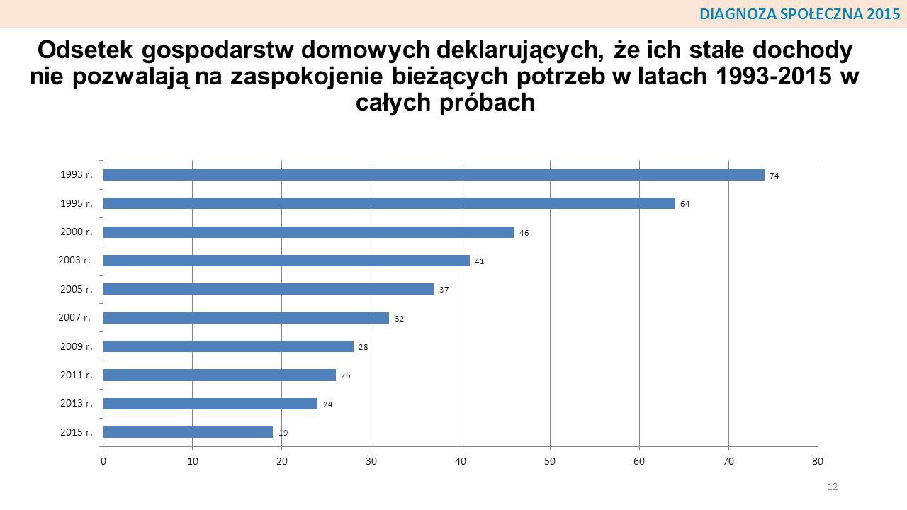 Odsetek gospodarstw domowych deklarujących, że ich stałe dochody nie pozwalają na zaspokojenie bieżących potrzeb w latach 1993-2015 w całych próbach 1