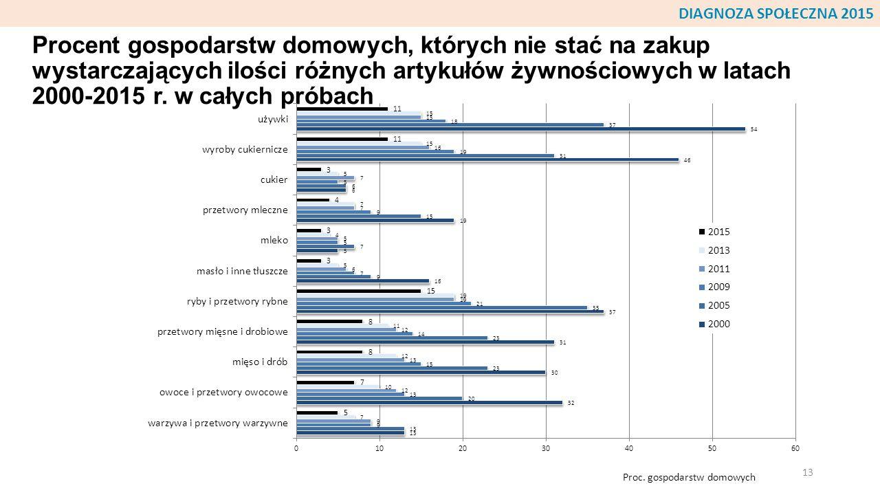 Procent gospodarstw domowych, których nie stać na zakup wystarczających ilości różnych artykułów żywnościowych w latach 2000-2015 r. w całych próbach
