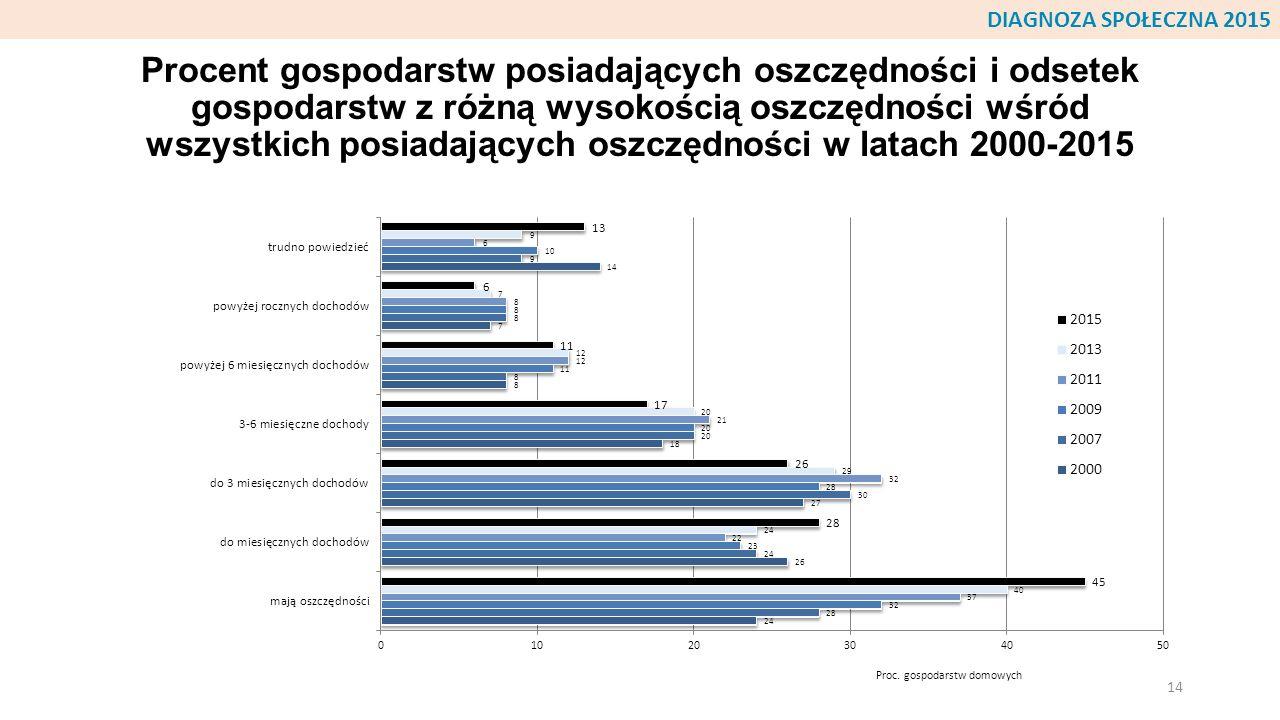 Procent gospodarstw posiadających oszczędności i odsetek gospodarstw z różną wysokością oszczędności wśród wszystkich posiadających oszczędności w lat