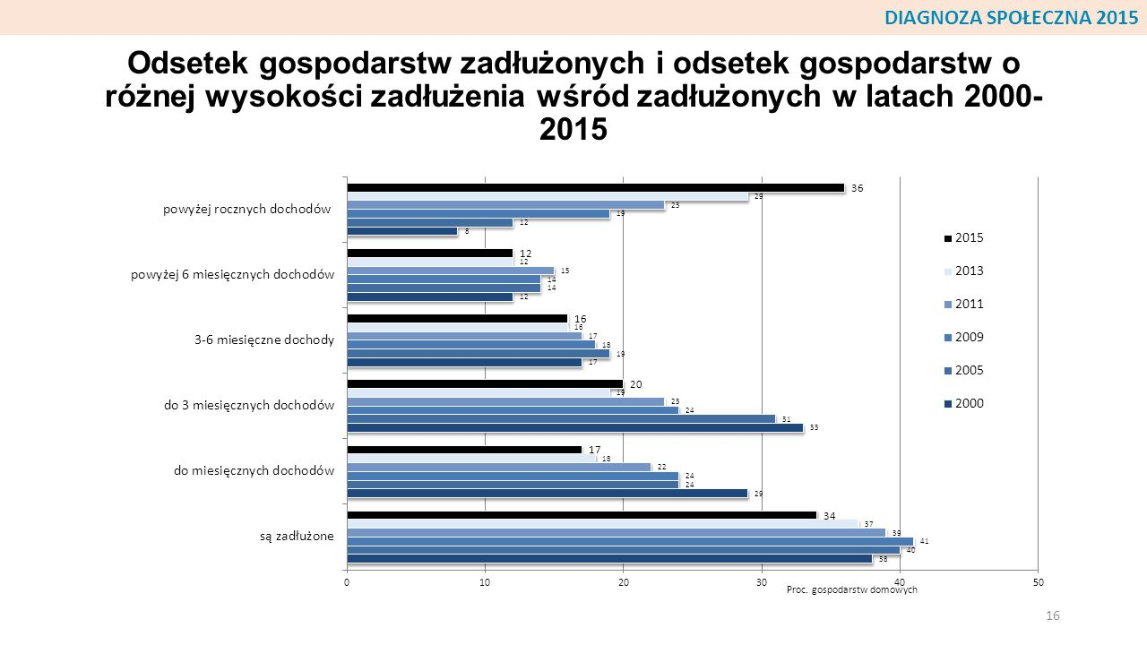 Odsetek gospodarstw zadłużonych i odsetek gospodarstw o różnej wysokości zadłużenia wśród zadłużonych w latach 2000- 2015 16 DIAGNOZA SPOŁECZNA 2015