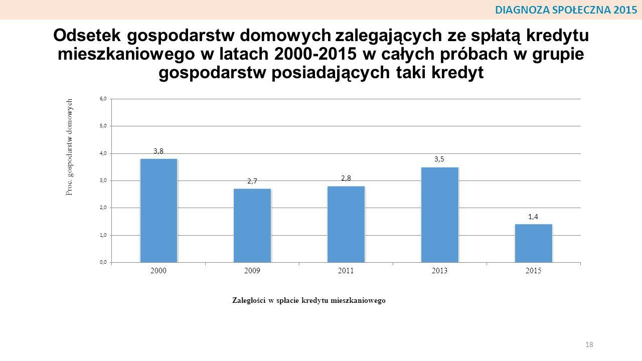 Odsetek gospodarstw domowych zalegających ze spłatą kredytu mieszkaniowego w latach 2000-2015 w całych próbach w grupie gospodarstw posiadających taki
