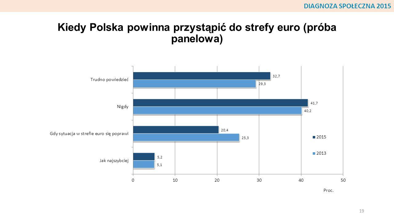 Kiedy Polska powinna przystąpić do strefy euro (próba panelowa) 19 DIAGNOZA SPOŁECZNA 2015