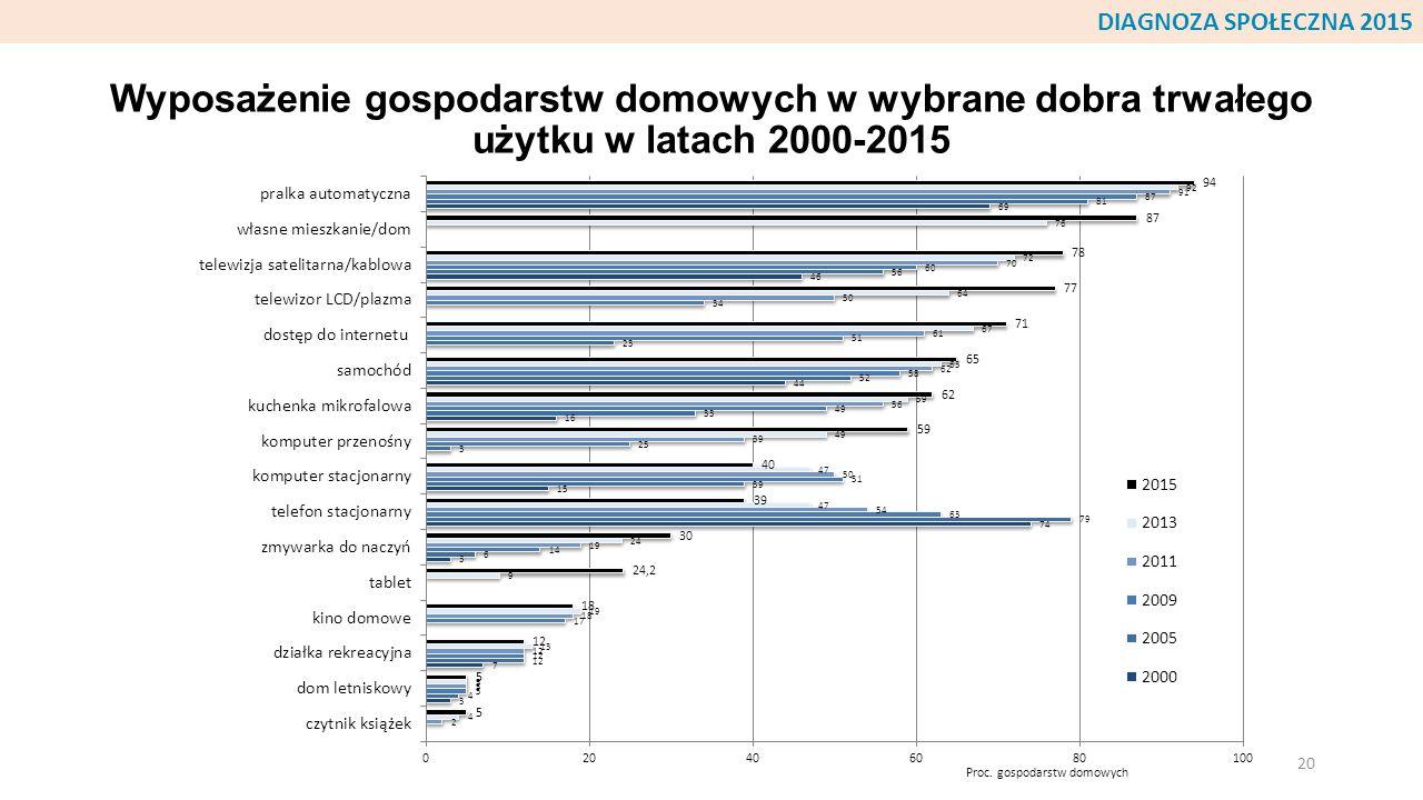 Wyposażenie gospodarstw domowych w wybrane dobra trwałego użytku w latach 2000-2015 20 DIAGNOZA SPOŁECZNA 2015