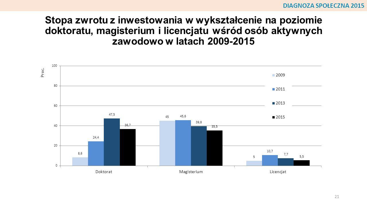 Stopa zwrotu z inwestowania w wykształcenie na poziomie doktoratu, magisterium i licencjatu wśród osób aktywnych zawodowo w latach 2009-2015 21 DIAGNO