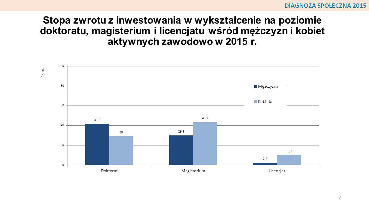 Stopa zwrotu z inwestowania w wykształcenie na poziomie doktoratu, magisterium i licencjatu wśród mężczyzn i kobiet aktywnych zawodowo w 2015 r. 22 DI