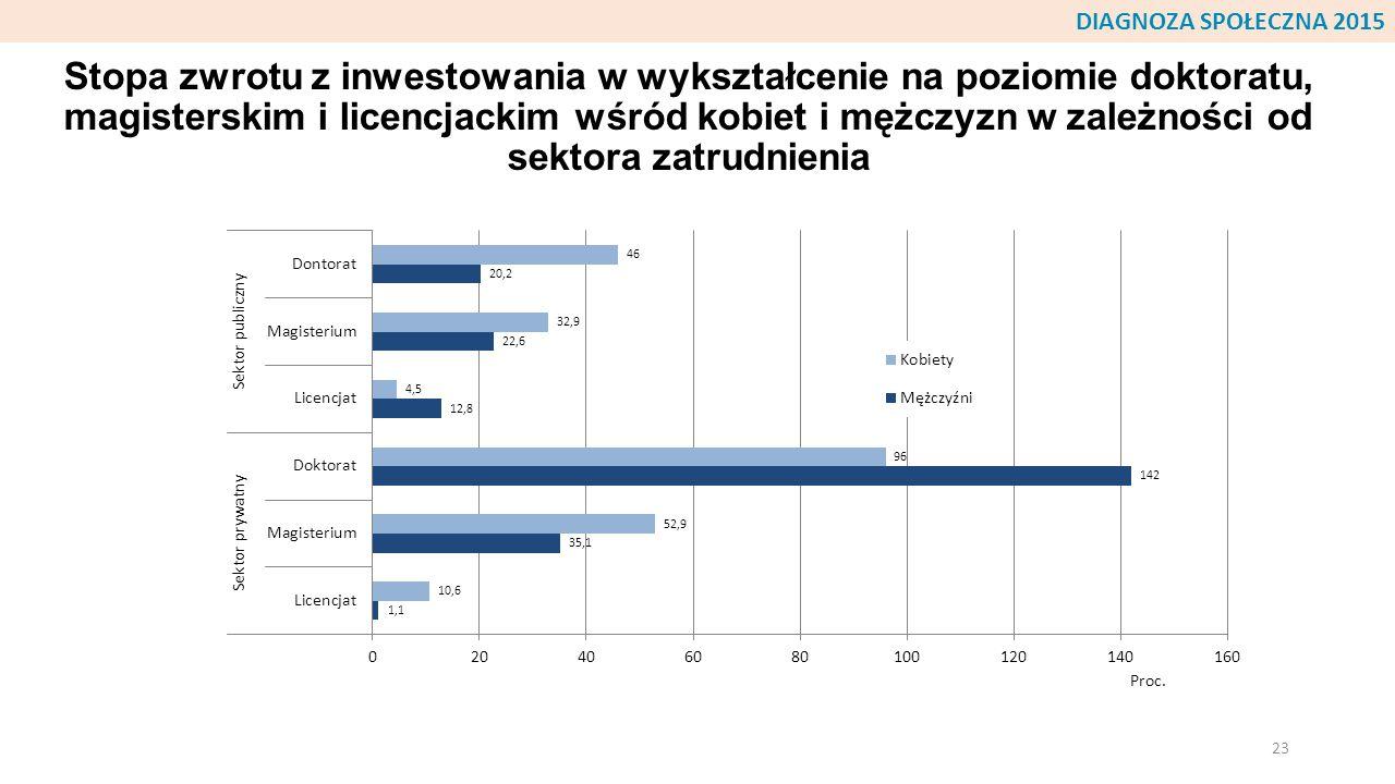 Stopa zwrotu z inwestowania w wykształcenie na poziomie doktoratu, magisterskim i licencjackim wśród kobiet i mężczyzn w zależności od sektora zatrudn