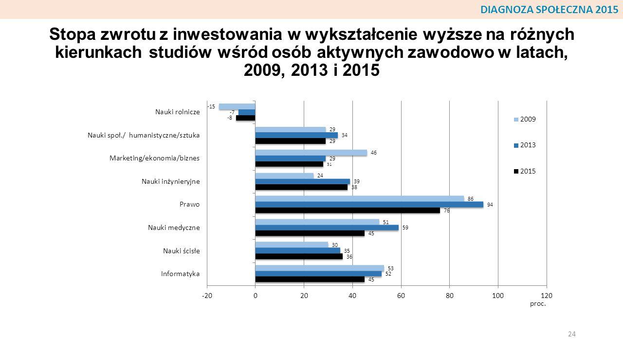 Stopa zwrotu z inwestowania w wykształcenie wyższe na różnych kierunkach studiów wśród osób aktywnych zawodowo w latach, 2009, 2013 i 2015 24 DIAGNOZA