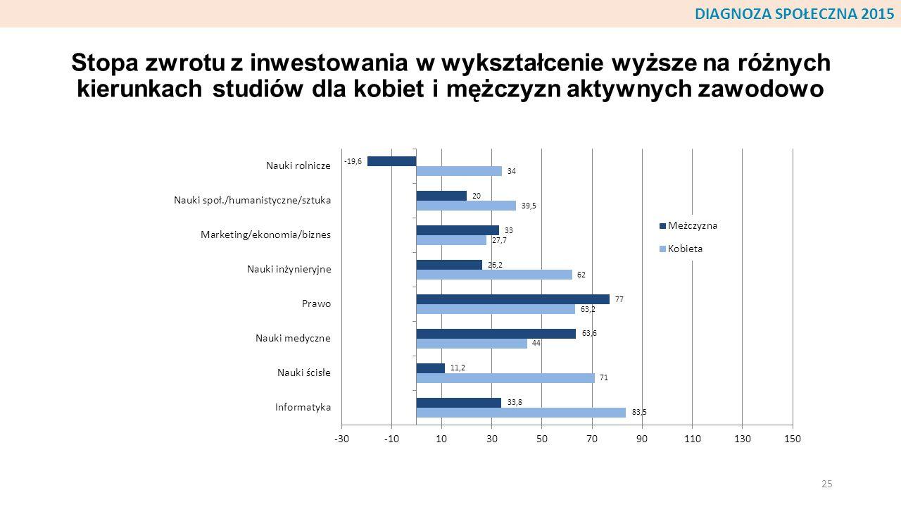 Stopa zwrotu z inwestowania w wykształcenie wyższe na różnych kierunkach studiów dla kobiet i mężczyzn aktywnych zawodowo 25 DIAGNOZA SPOŁECZNA 2015