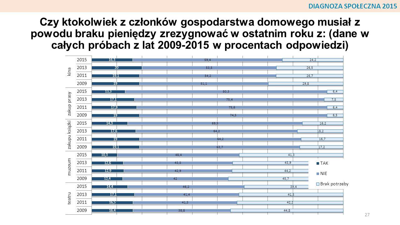 Czy ktokolwiek z członków gospodarstwa domowego musiał z powodu braku pieniędzy zrezygnować w ostatnim roku z: (dane w całych próbach z lat 2009-2015