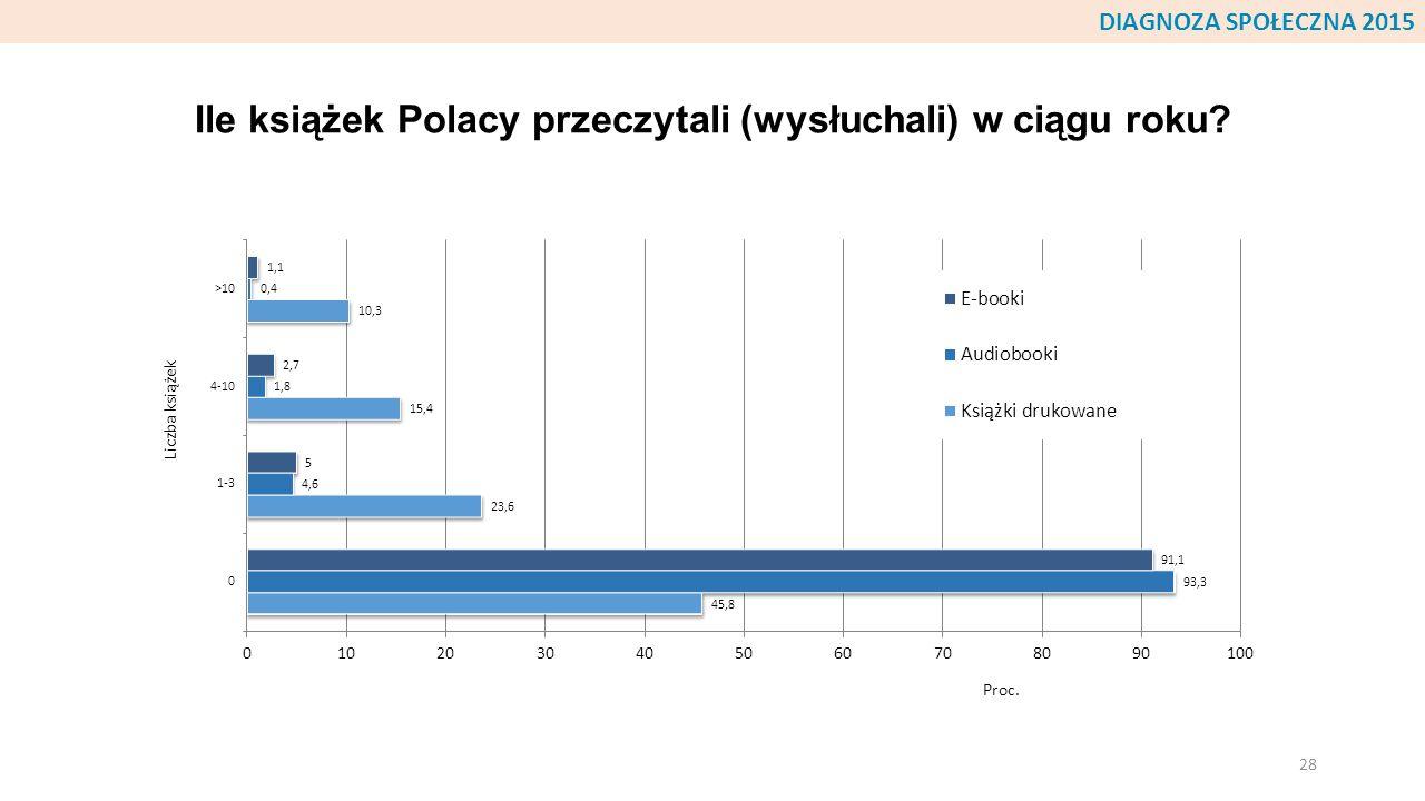 Ile książek Polacy przeczytali (wysłuchali) w ciągu roku? 28 DIAGNOZA SPOŁECZNA 2015