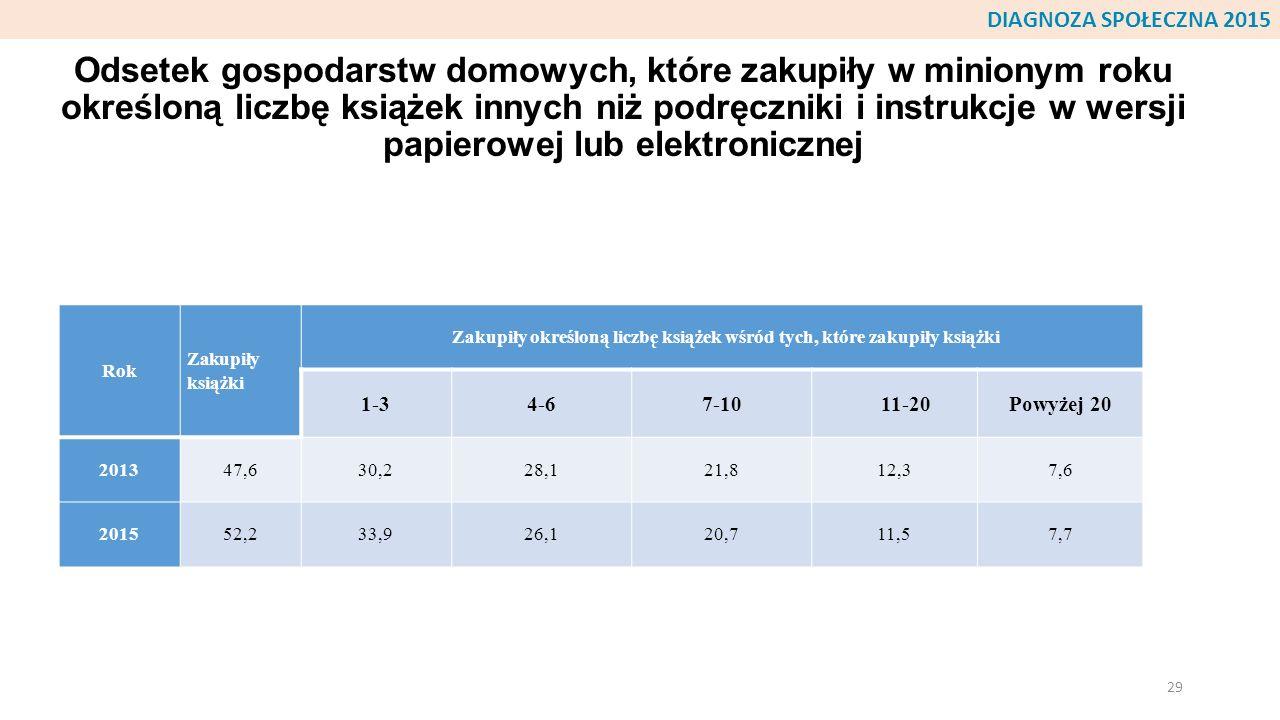 Odsetek gospodarstw domowych, które zakupiły w minionym roku określoną liczbę książek innych niż podręczniki i instrukcje w wersji papierowej lub elek
