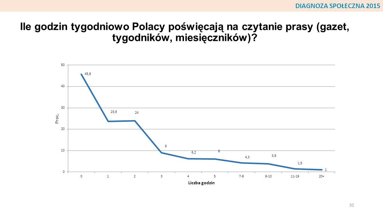 Ile godzin tygodniowo Polacy poświęcają na czytanie prasy (gazet, tygodników, miesięczników)? 30 DIAGNOZA SPOŁECZNA 2015