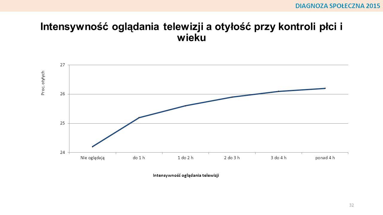 Intensywność oglądania telewizji a otyłość przy kontroli płci i wieku 32 DIAGNOZA SPOŁECZNA 2015