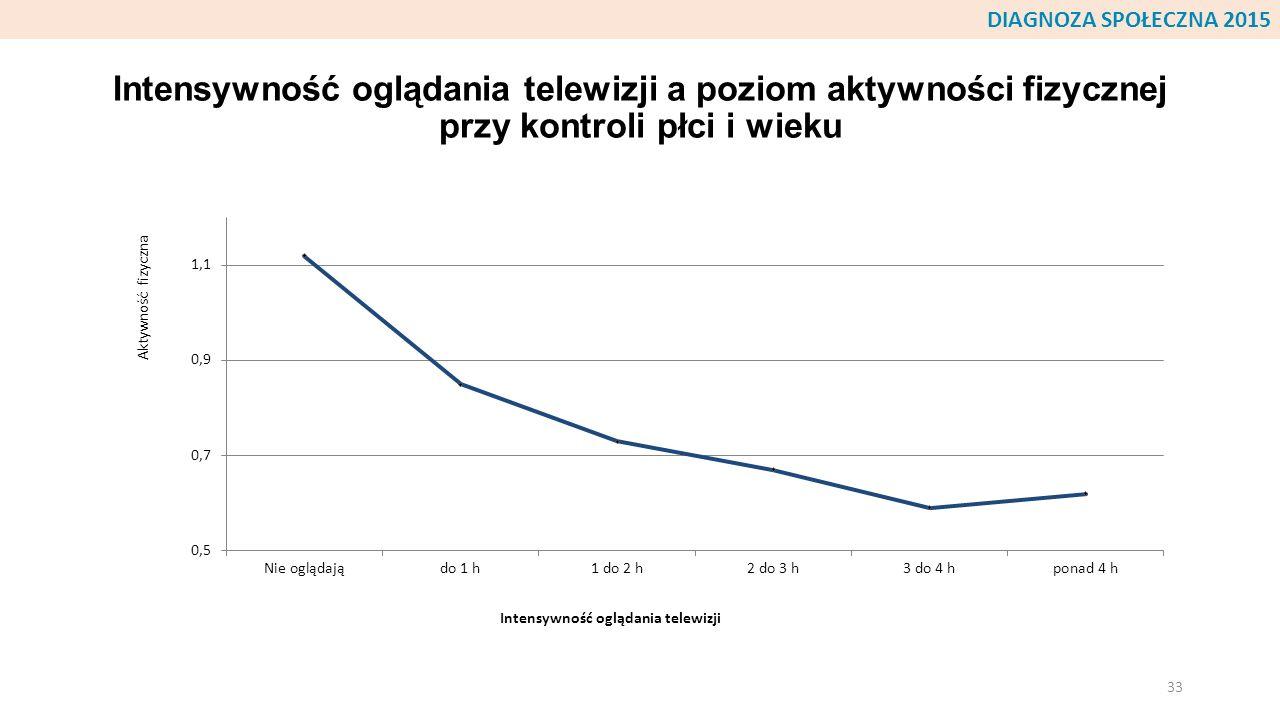 Intensywność oglądania telewizji a poziom aktywności fizycznej przy kontroli płci i wieku 33 DIAGNOZA SPOŁECZNA 2015