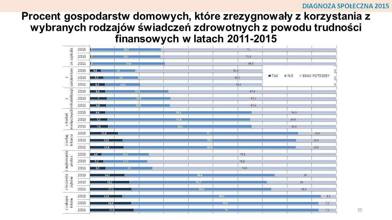 Procent gospodarstw domowych, które zrezygnowały z korzystania z wybranych rodzajów świadczeń zdrowotnych z powodu trudności finansowych w latach 2011