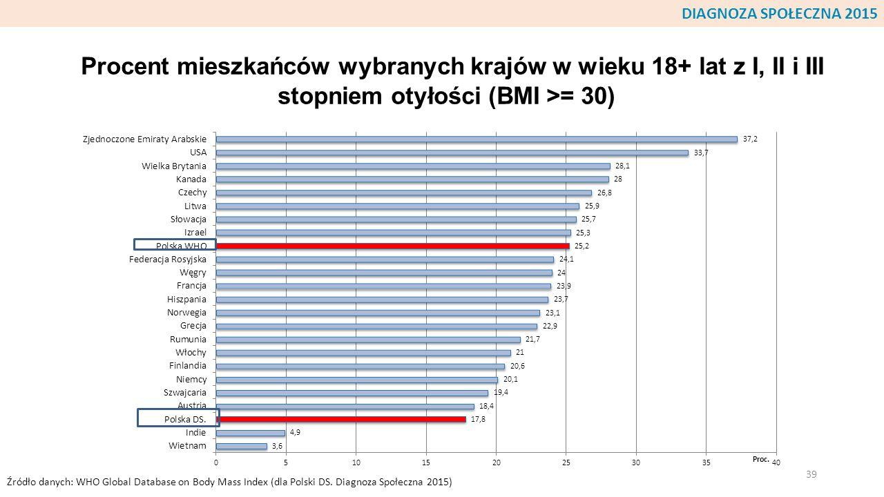 Procent mieszkańców wybranych krajów w wieku 18+ lat z I, II i III stopniem otyłości (BMI >= 30) 39 Źródło danych: WHO Global Database on Body Mass In