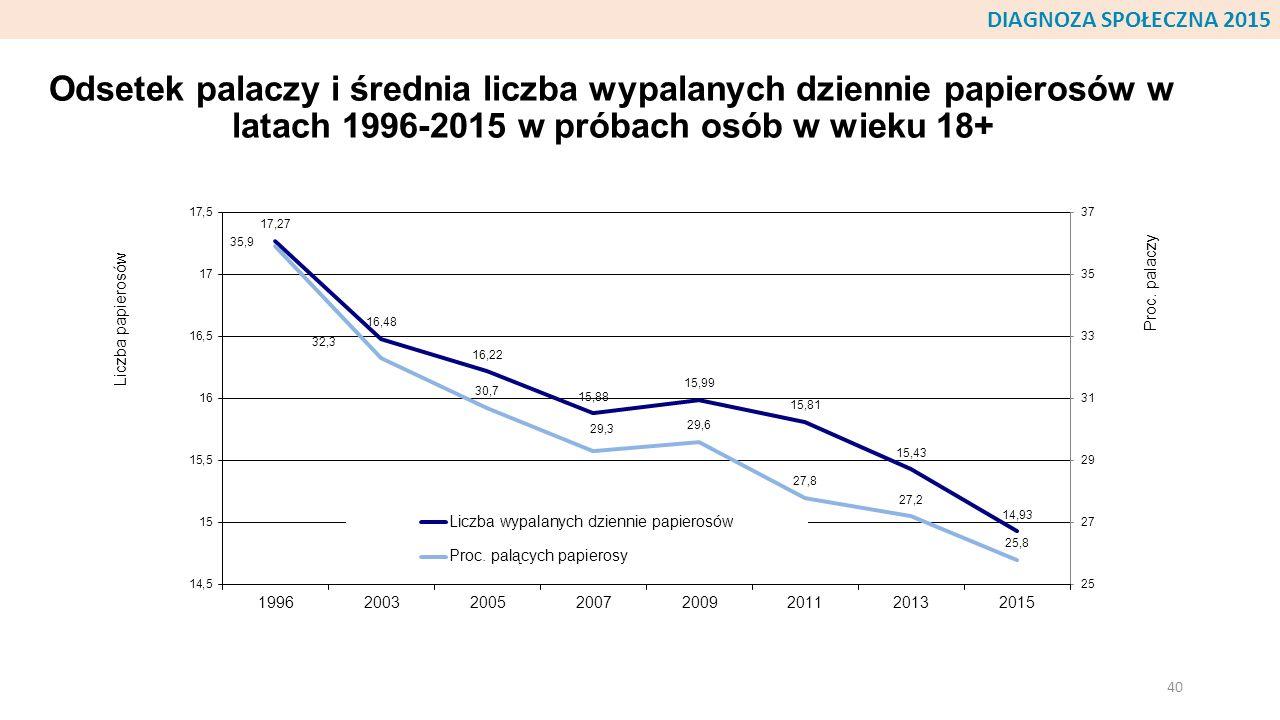 Odsetek palaczy i średnia liczba wypalanych dziennie papierosów w latach 1996-2015 w próbach osób w wieku 18+ 40 DIAGNOZA SPOŁECZNA 2015