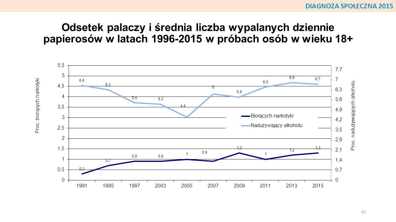 Odsetek palaczy i średnia liczba wypalanych dziennie papierosów w latach 1996-2015 w próbach osób w wieku 18+ 41 DIAGNOZA SPOŁECZNA 2015