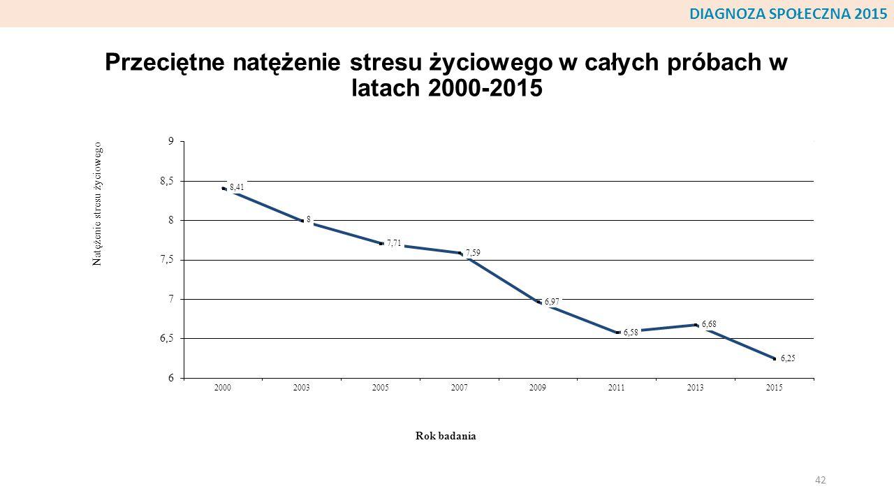 Przeciętne natężenie stresu życiowego w całych próbach w latach 2000-2015 42 DIAGNOZA SPOŁECZNA 2015