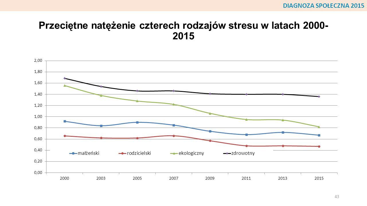 Przeciętne natężenie czterech rodzajów stresu w latach 2000- 2015 43 DIAGNOZA SPOŁECZNA 2015