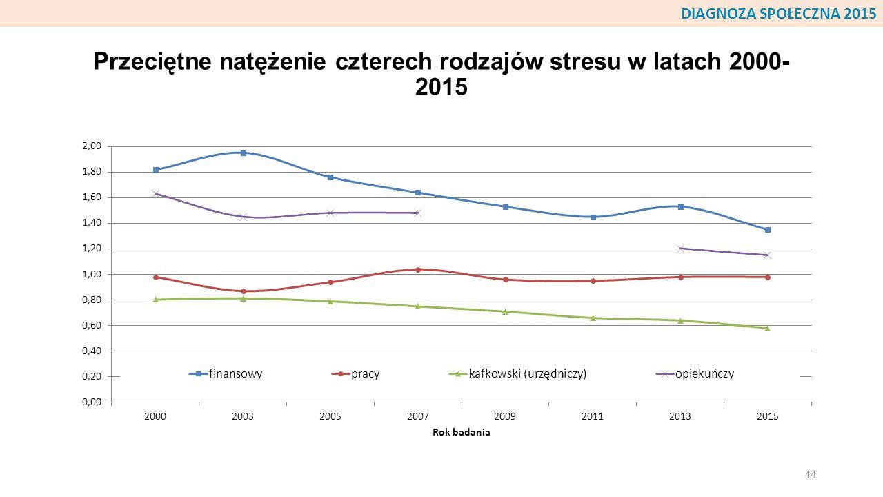 Przeciętne natężenie czterech rodzajów stresu w latach 2000- 2015 44 DIAGNOZA SPOŁECZNA 2015