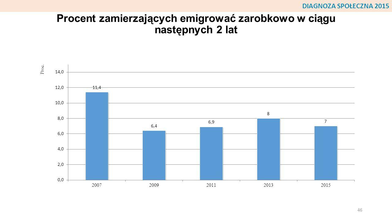 Procent zamierzających emigrować zarobkowo w ciągu następnych 2 lat 46 DIAGNOZA SPOŁECZNA 2015