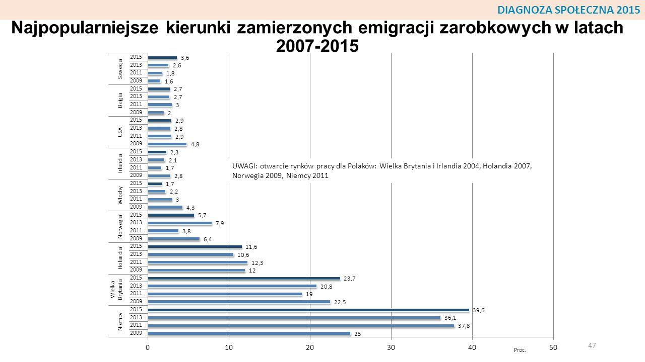 Najpopularniejsze kierunki zamierzonych emigracji zarobkowych w latach 2007-2015 47 UWAGI: otwarcie rynków pracy dla Polaków: Wielka Brytania i Irland