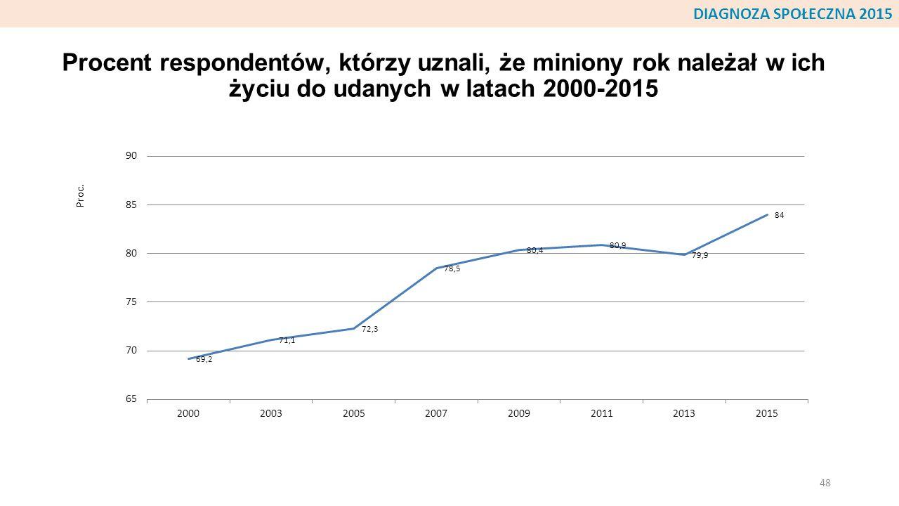 Procent respondentów, którzy uznali, że miniony rok należał w ich życiu do udanych w latach 2000-2015 48 DIAGNOZA SPOŁECZNA 2015