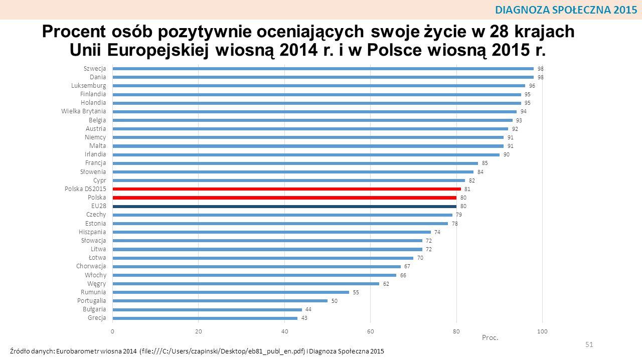 Procent osób pozytywnie oceniających swoje życie w 28 krajach Unii Europejskiej wiosną 2014 r. i w Polsce wiosną 2015 r. 51 DIAGNOZA SPOŁECZNA 2015 Źr