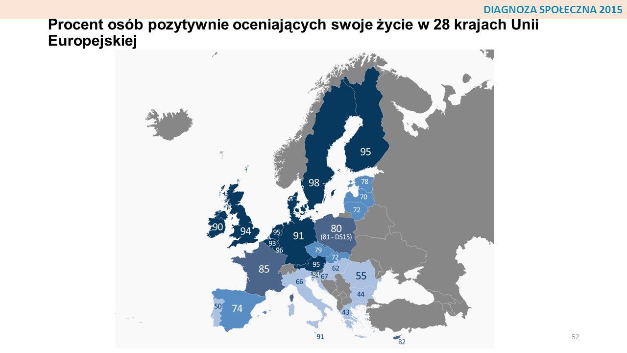 Procent osób pozytywnie oceniających swoje życie w 28 krajach Unii Europejskiej 52 DIAGNOZA SPOŁECZNA 2015
