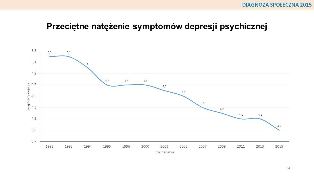 Przeciętne natężenie symptomów depresji psychicznej 54 DIAGNOZA SPOŁECZNA 2015