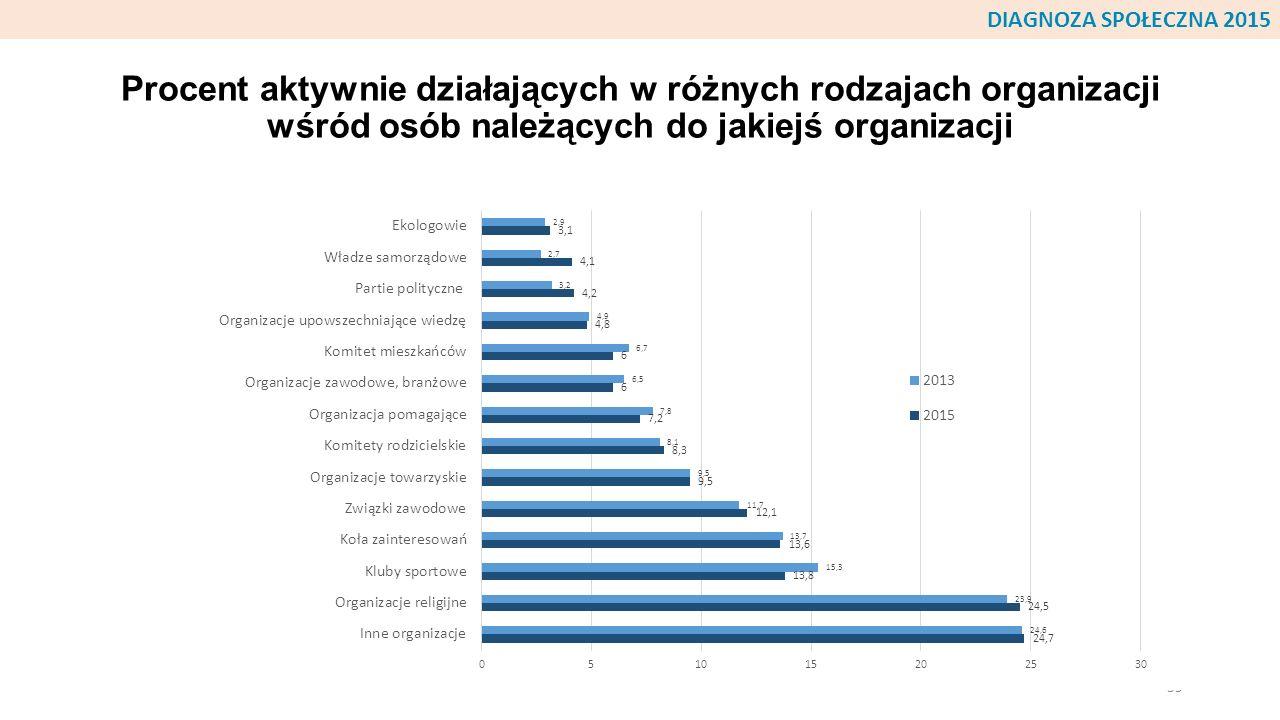 Procent aktywnie działających w różnych rodzajach organizacji wśród osób należących do jakiejś organizacji 59 DIAGNOZA SPOŁECZNA 2015