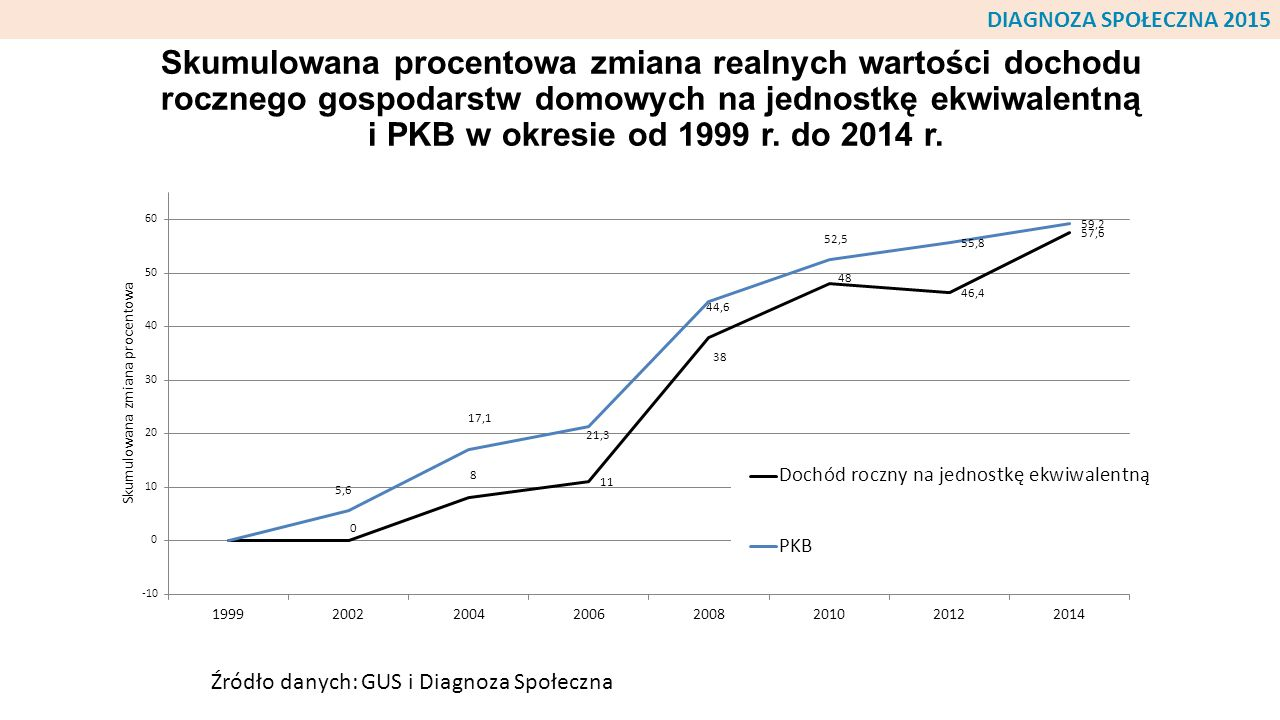 Skumulowana procentowa zmiana realnych wartości dochodu rocznego gospodarstw domowych na jednostkę ekwiwalentną i PKB w okresie od 1999 r. do 2014 r.