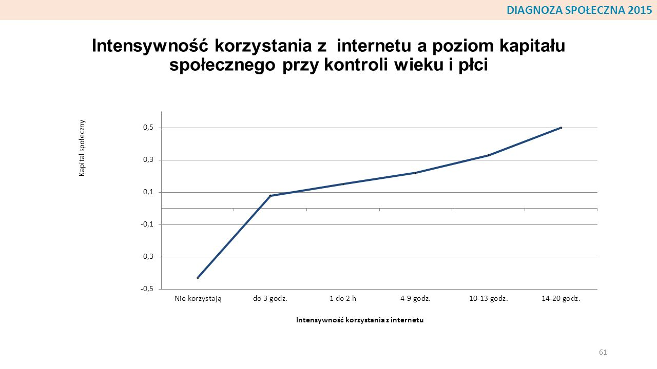 Intensywność korzystania z internetu a poziom kapitału społecznego przy kontroli wieku i płci 61 DIAGNOZA SPOŁECZNA 2015