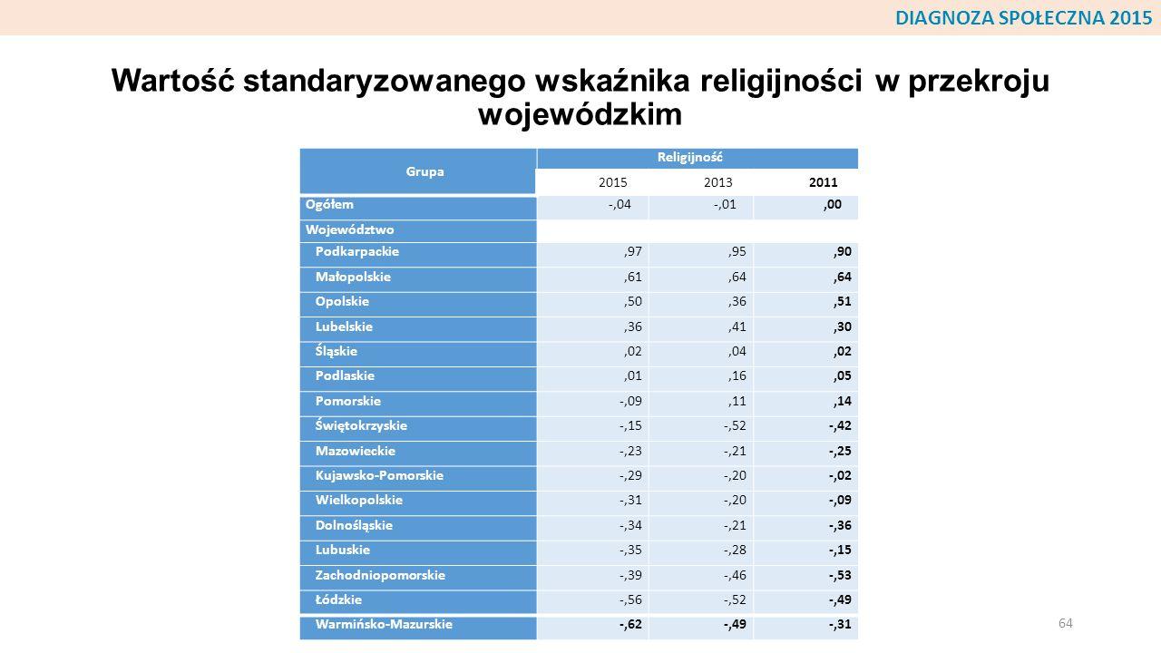 Wartość standaryzowanego wskaźnika religijności w przekroju wojewódzkim Grupa Religijność 201520132011 Ogółem-,04-,01,00 Województwo Podkarpackie,97,9